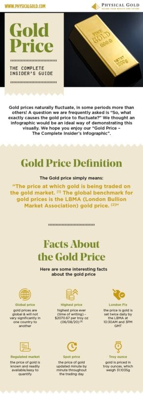 Gold Price - The Complete Insider