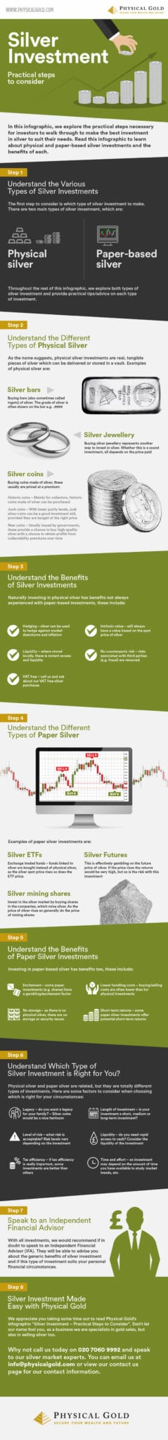 Types of Silver Investment