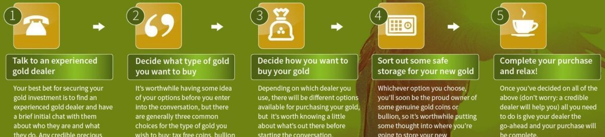 5 steps to gold investment